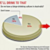 Aussies overestimate their drinking ability. Like, who doesn't?