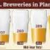 Brewers Assoc. Reports 2011 Mid-Year Growth for U.S. Craft Brewers