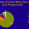 Hangovers Cost America About $160B! From Lost Productivity