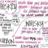 Bourbon vs Whisky: Setting the Record Straight [Infographic]