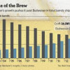 Right ON! Craft Beer Outsells Budweiser