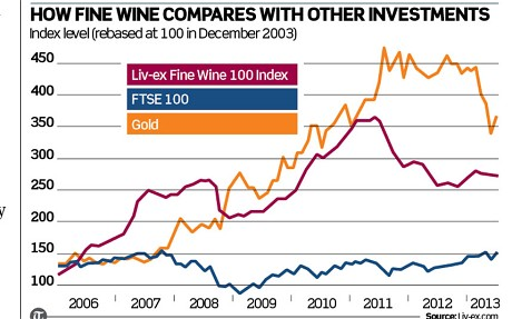 Wine-Price-vs-Gold_2643398c