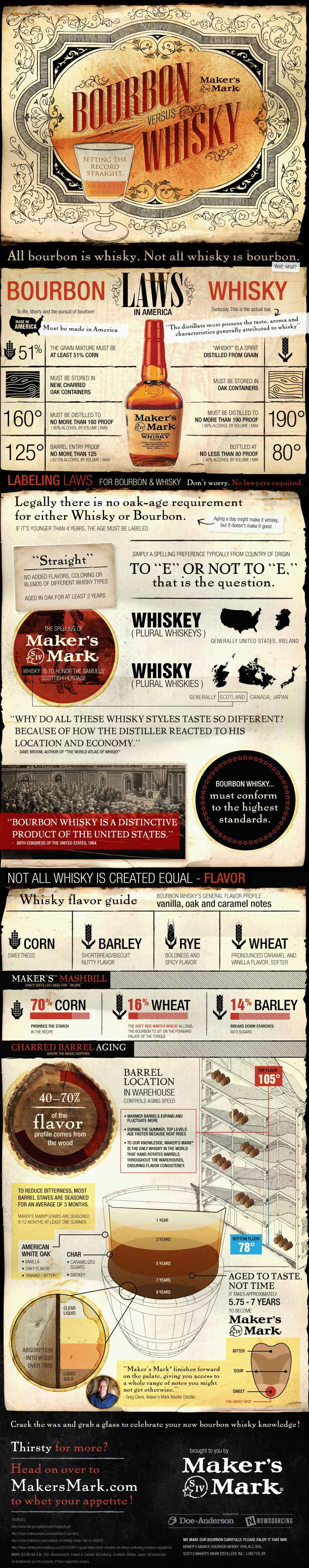 Bourbon-vs-Whisky